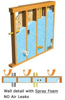Jacksonville Spray Foam Insulation Contractor | OFFICIAL
